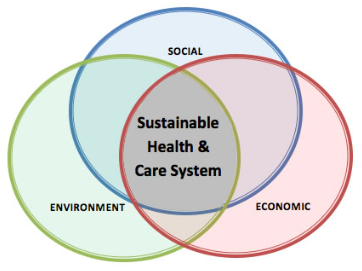 Image to show how sustainable health and care system works together with social, economic and environment