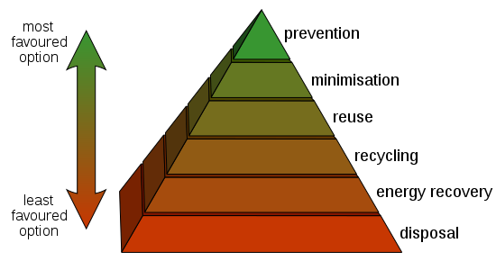 Image describing the pyramid of waste from most favoured to least favoured options