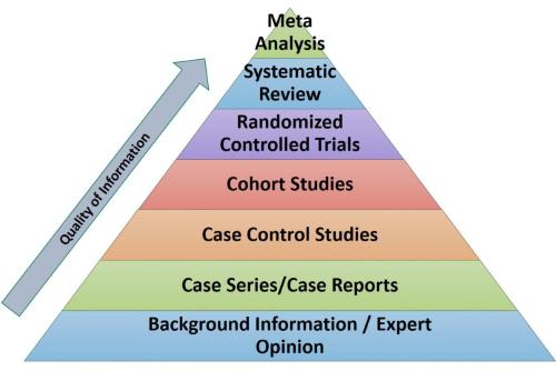 Diagram showing evidence pyramid